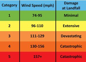 Chart showing hurricane categories